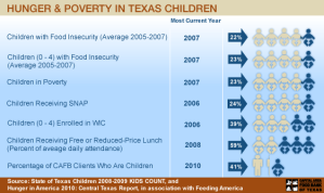 Hunger & Poverty in Texas Children